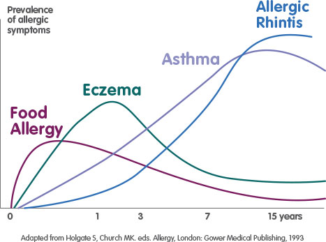 Allergy March graph