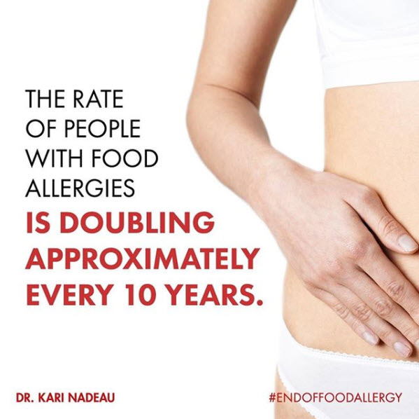 rate of people with food allergies doubling every 10 years