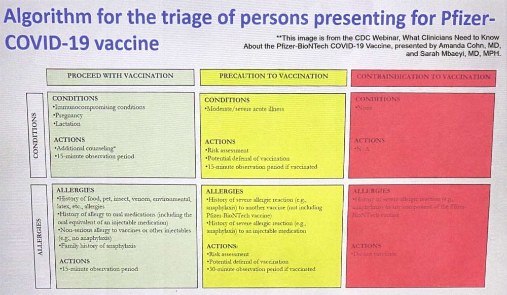 covid vaccine algorithm
